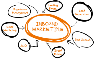 inbound marketing small